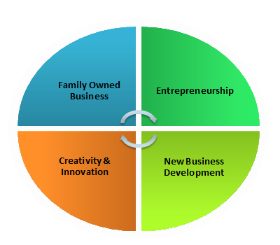 innovation and enterprise assignment